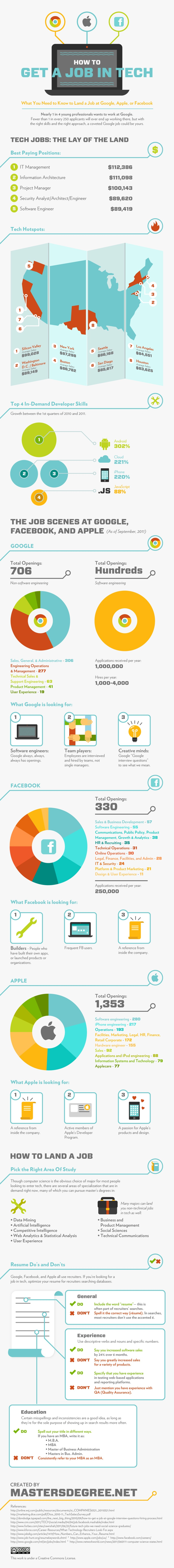 Tech Jobs With Google, Apple, Facebook